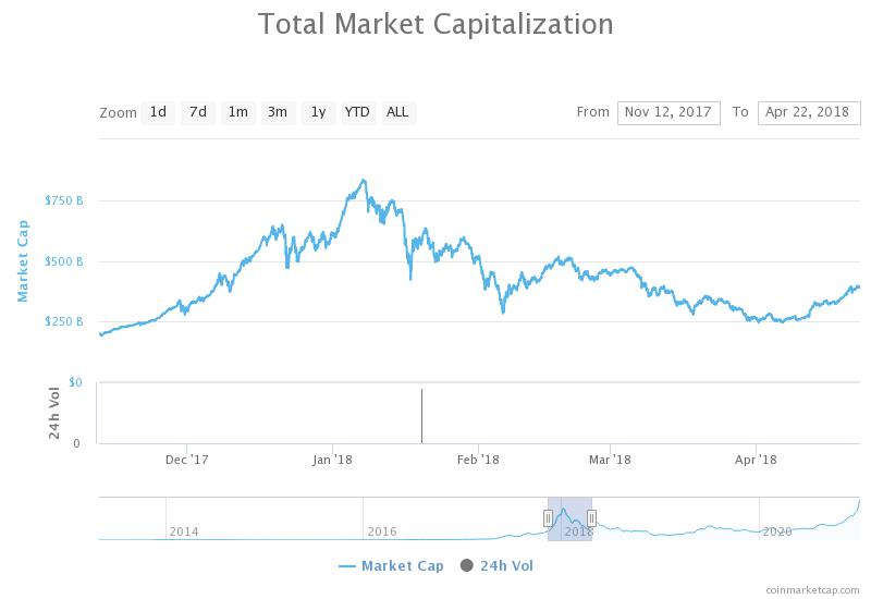 Cryptocurrency market cap early 2018