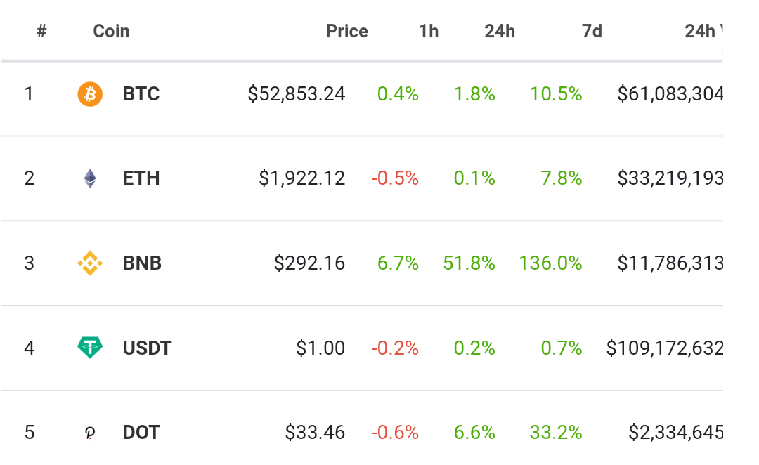 BNB now the thied biggest cryptocurrency after Bitcoin and Ethereum